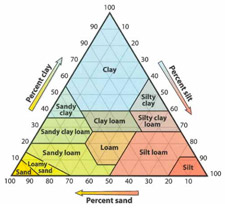 Soil Type Diagram