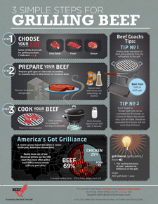 3 Simple Steps for Grilling Beef